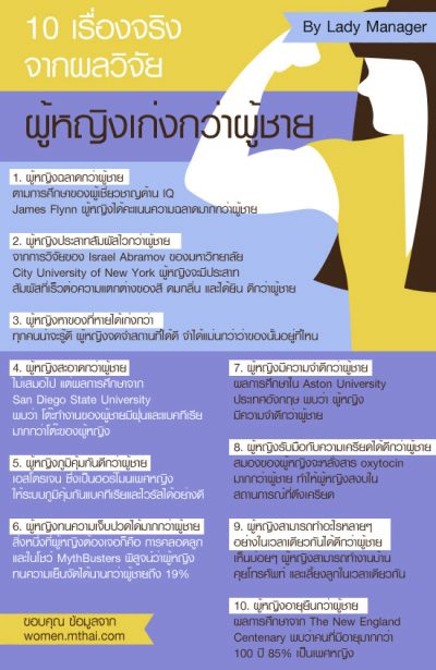 Never Surrender Thailand_10 เรื่องจริงจากผลวิจัย ผู้หญิงเก่งกว่าผู้ชาย